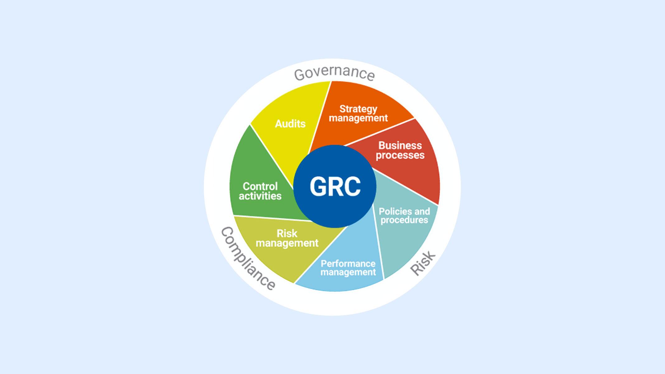 GRC Graph